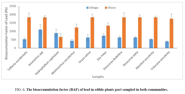 environmental-science-bioaccumulation-factor