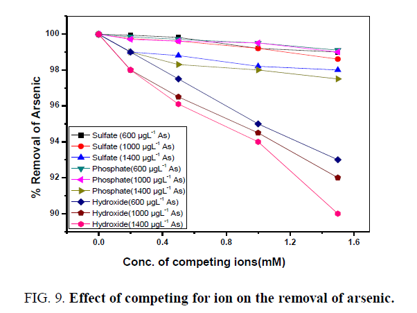 environmental-science-competing