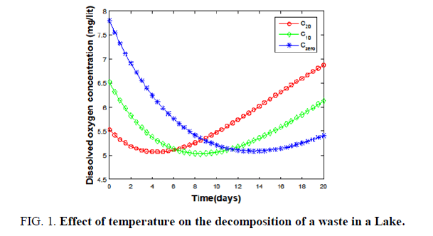 environmental-science-decomposition