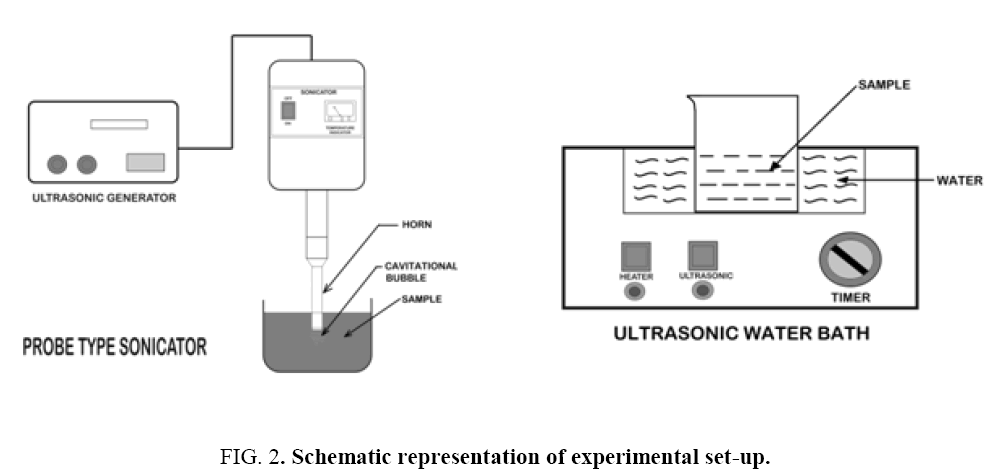 environmental-science-experimental-set-up