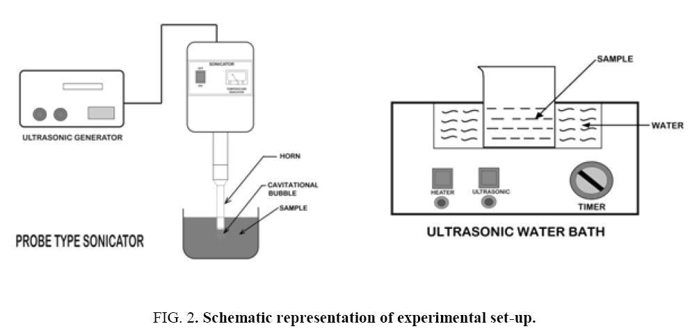 environmental-science-experimental-set-up
