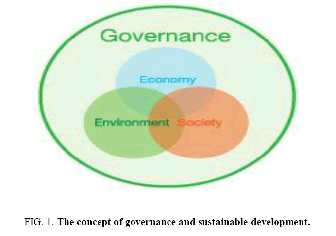 environmental-science-governance-sustainable