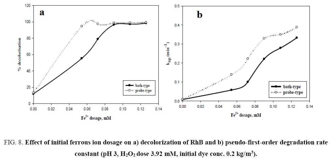 environmental-science-initial-ferrous-ion
