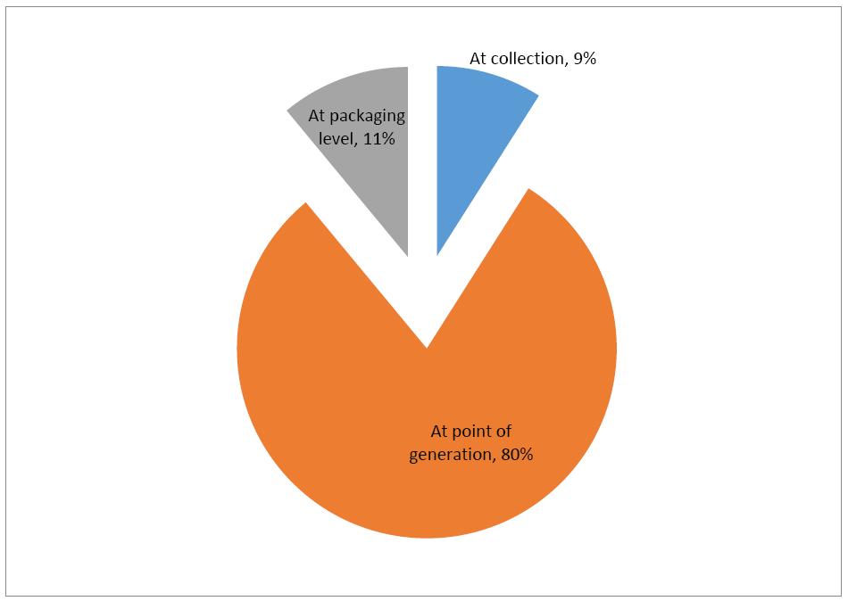 environmental-science-segregation-point