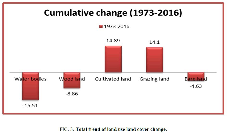 environmental-science-trend-land