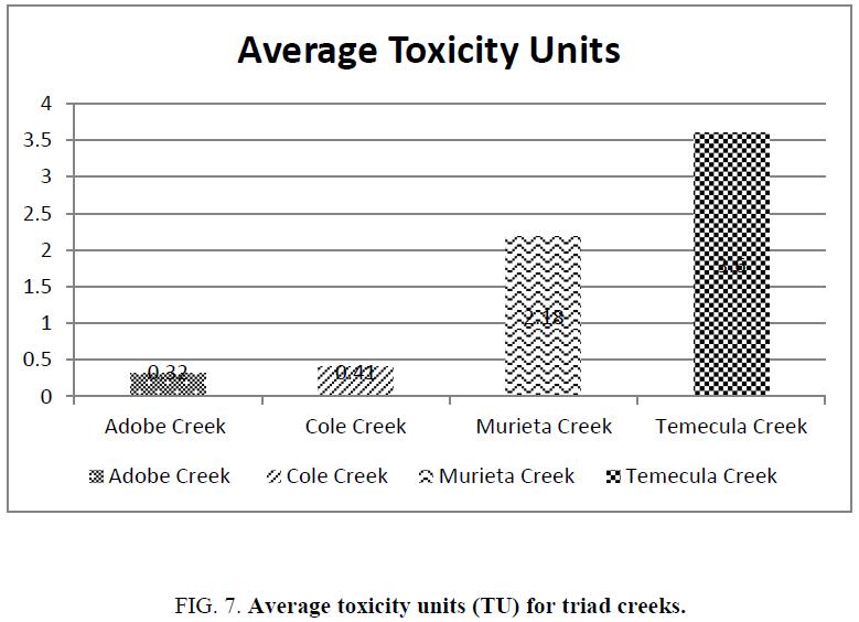 environmental-science-triad-creeks