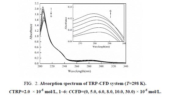inorganic-chemistr-Absorption