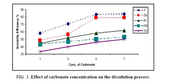 inorganic-chemistr-carbonate