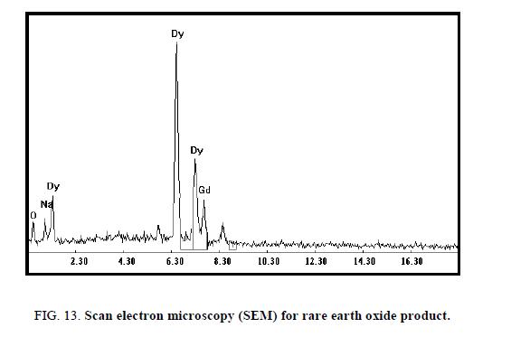 inorganic-chemistr-microscopy