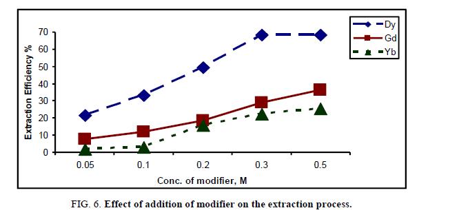 inorganic-chemistr-modifier