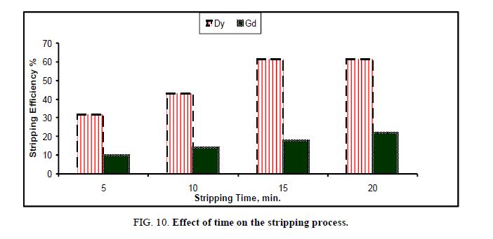 inorganic-chemistr-stripping-process