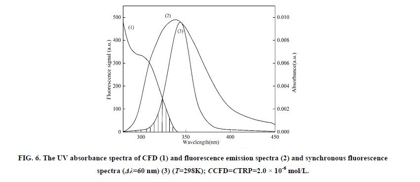 inorganic-chemistr-synchronous-fluorescence