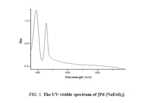 inorganic-chemistr-visible-spectrum