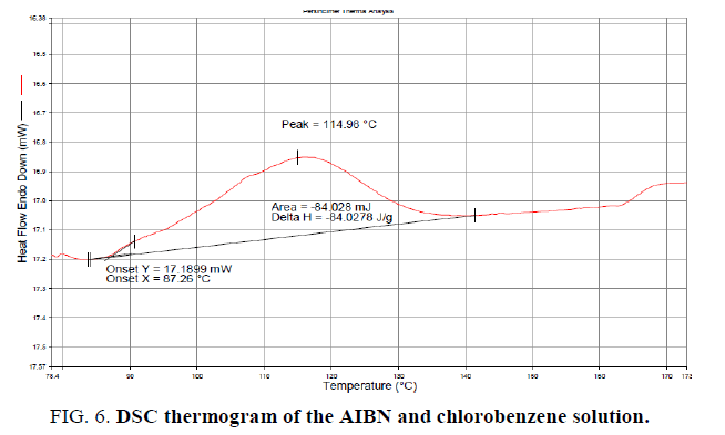inorganic-chemistry-AIBN-chlorobenzene-solution