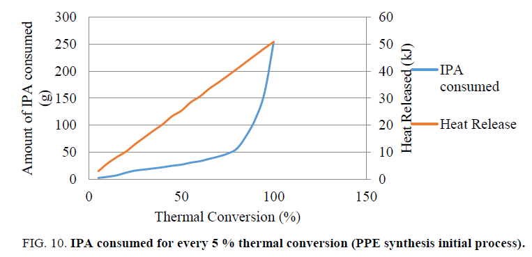 inorganic-chemistry-IPA-consumed-thermal-conversion