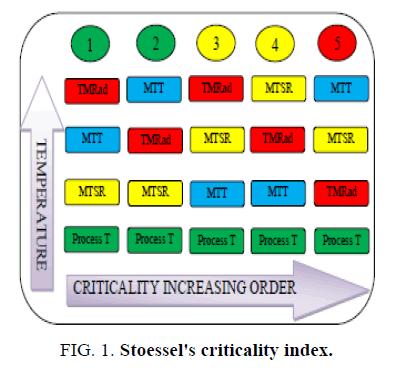 inorganic-chemistry-Stoessels-criticality-index