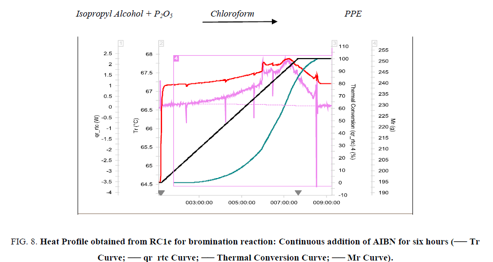 inorganic-chemistry-Thermal-Conversion-Curve