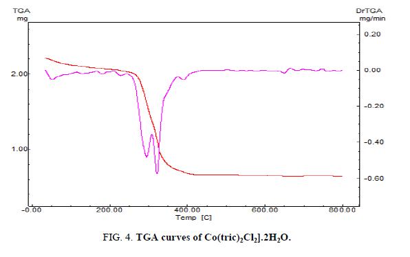 inorganic-chemistry-curves