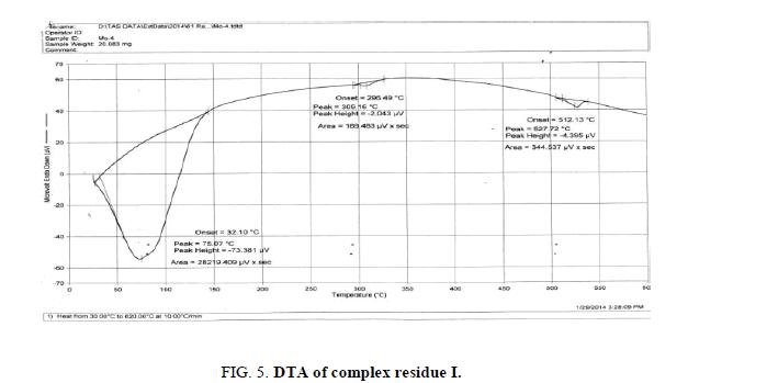 inorganic-chemistry-dta-complex
