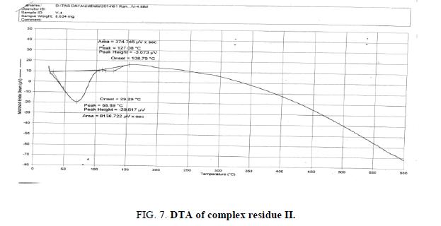 inorganic-chemistry-dta-residue