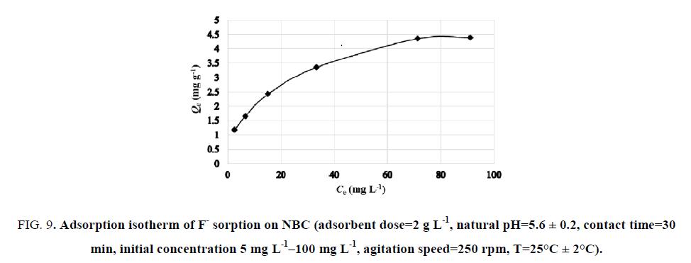 inorganic-chemistry-isotherm