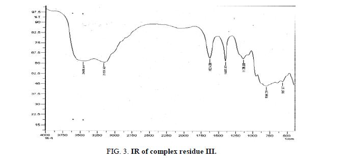 inorganic-chemistry-residue