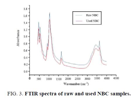 inorganic-chemistry-spectra