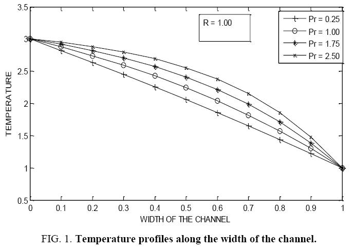 international-journal-Temperature-profiles