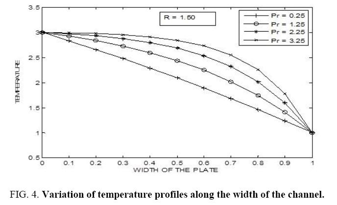 international-journal-Variation-temperature