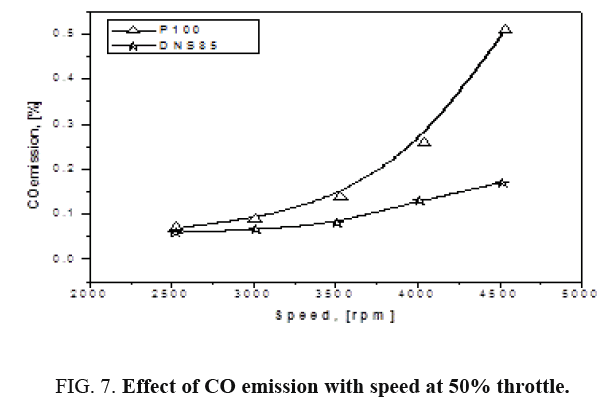 international-journal-chemical-sciences-CO-emission