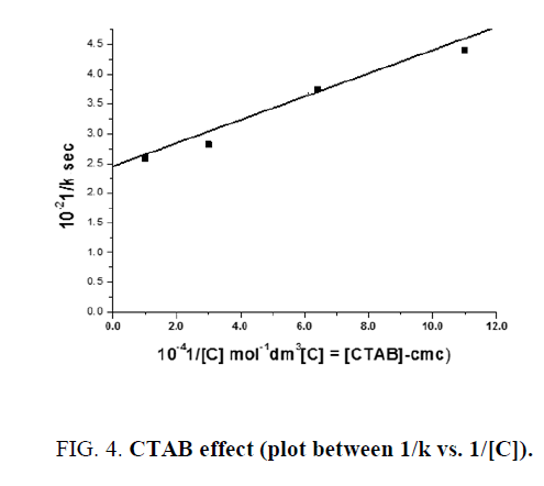 international-journal-chemical-sciences-CTAB-effect