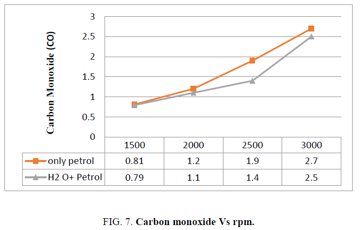 Improvement of Fuel Efficiency in a Petrol Engine by using