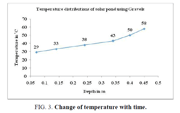 international-journal-chemical-sciences-Change-temperature