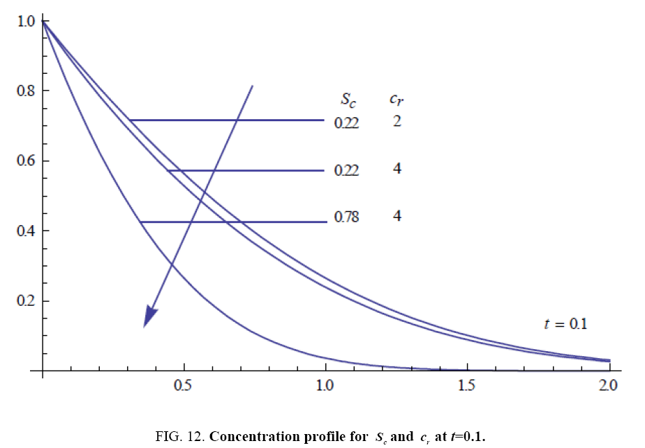 international-journal-chemical-sciences-Concentration-profile