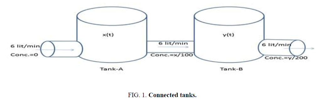 international-journal-chemical-sciences-Connected-tanks