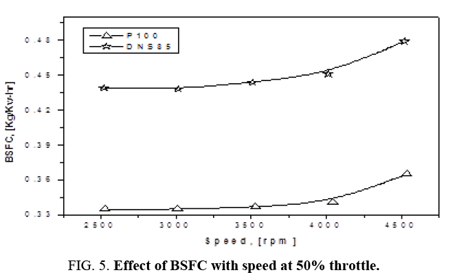 international-journal-chemical-sciences-Effect-BSFC
