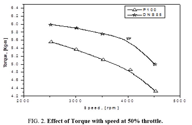 international-journal-chemical-sciences-Effect-Torque