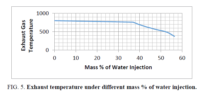 international-journal-chemical-sciences-Exhaust-temperature