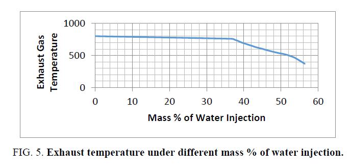 international-journal-chemical-sciences-Exhaust-temperature