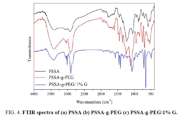 international-journal-chemical-sciences-FTIR-spectra