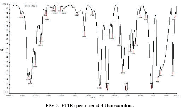 international-journal-chemical-sciences-FTIR-spectrum