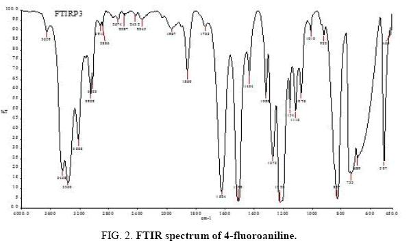 international-journal-chemical-sciences-FTIR-spectrum