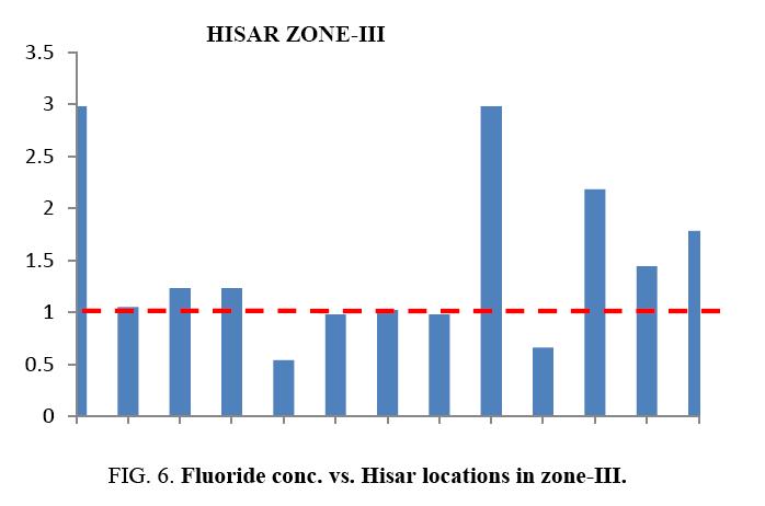 international-journal-chemical-sciences-Fluoride-conc