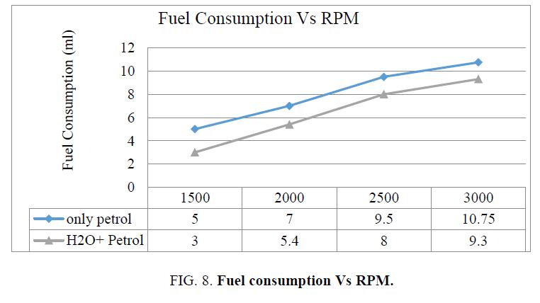international-journal-chemical-sciences-Fuel-consumption