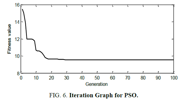 international-journal-chemical-sciences-Graph-PSO
