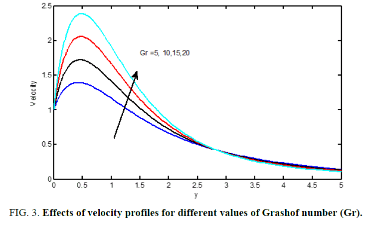 international-journal-chemical-sciences-Grashof-number