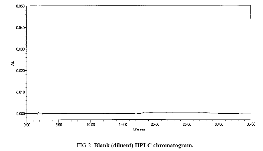 international-journal-chemical-sciences-HPLC-chromatogram