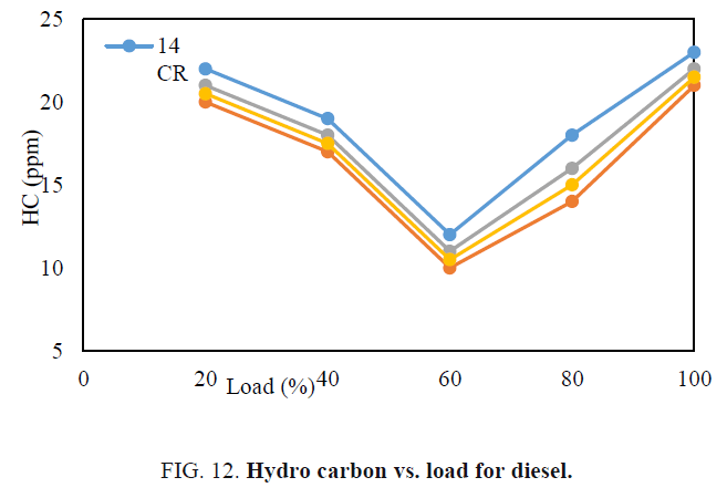 international-journal-chemical-sciences-Hydro-carbon