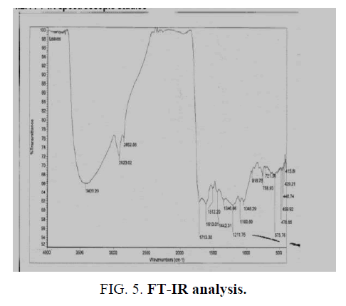 international-journal-chemical-sciences-IR-analysis