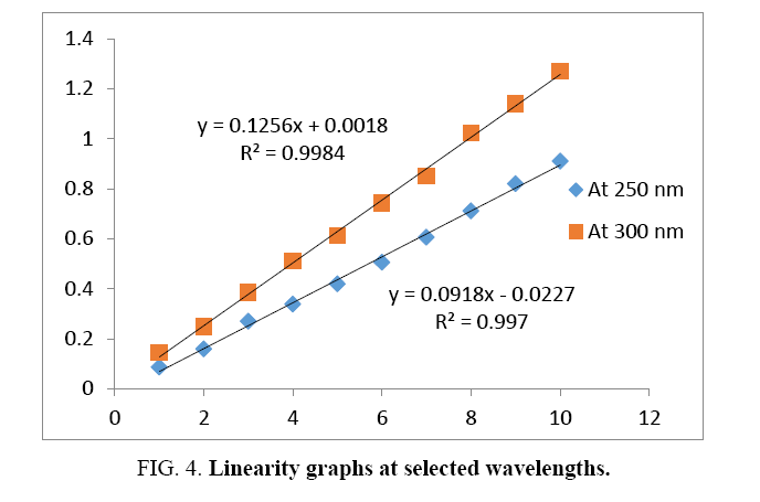 international-journal-chemical-sciences-Linearity-graphs